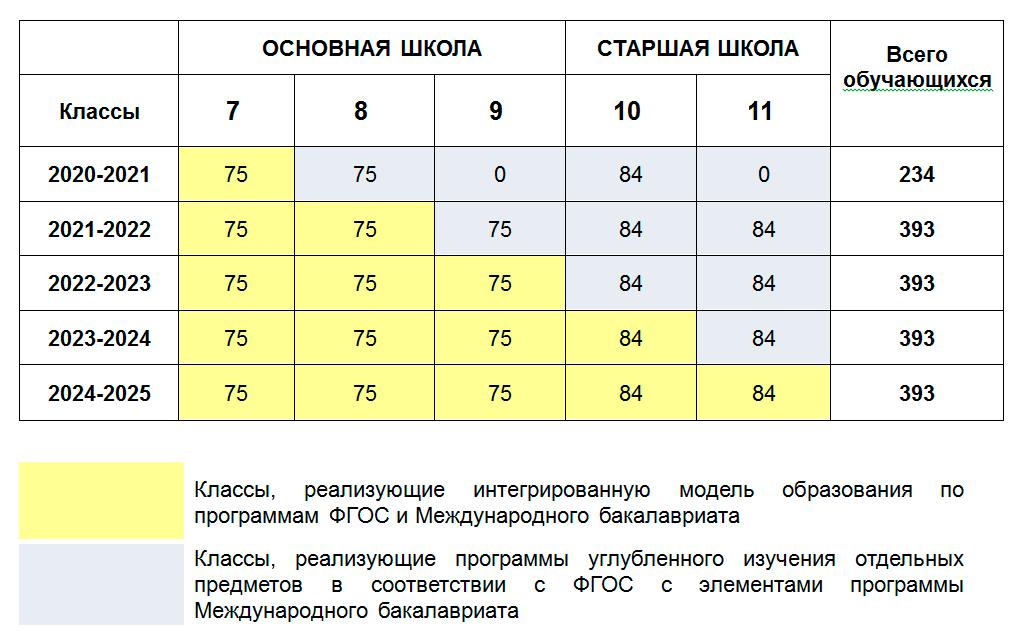 Number_of_pupils